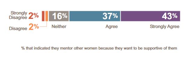 Women as Mentors